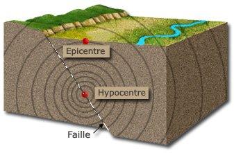 Séisme-Épicentre-Hypocentre-Faille_tectonique